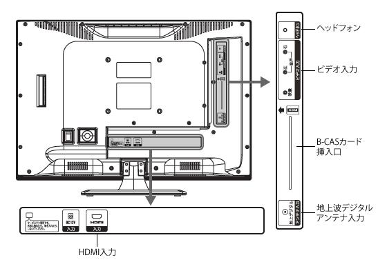 CTV-19L1本体接続図