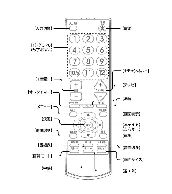 CTV-19L1リモコン