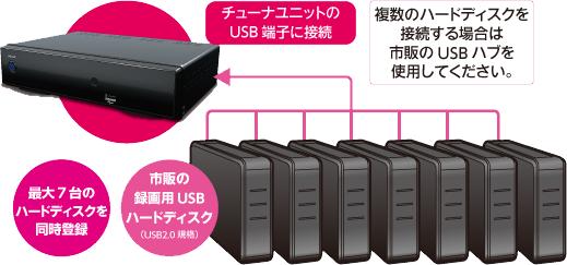 市販の録画用USBハードディスクに7台まで接続可能!