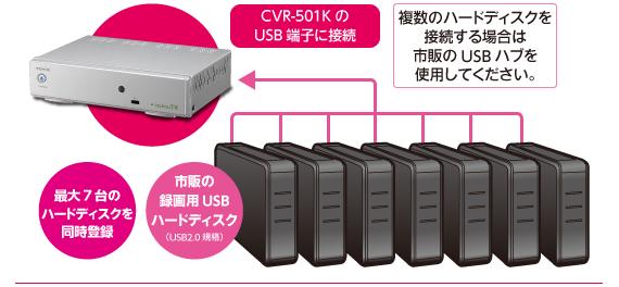 Covia CVR-501Kは市販の録画用USBハードディスクに7台まで接続可能!