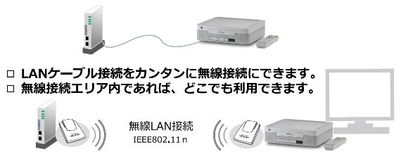 簡単にauBOXを無線化できる!!