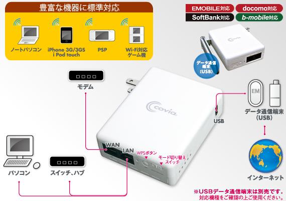 データ通信端末を接続すれば、そこがWi-Fiスポットに!